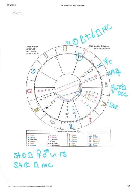 Prince Andrew Chart